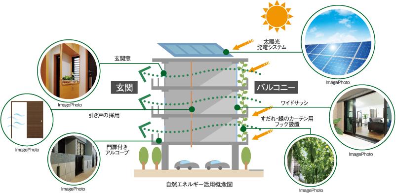 自然エネルギー活用概念図