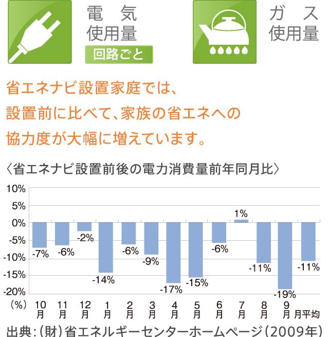 省エネナビ設置家庭では、設置前に比べて、家族の省エネへの協力度が大幅に増えています。〈省エネナビ設置前後の電力消費量前年同月比〉