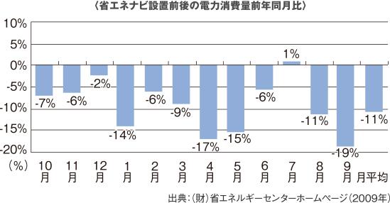 〈省エネナビ設置前後の電力消費量前年同月比〉