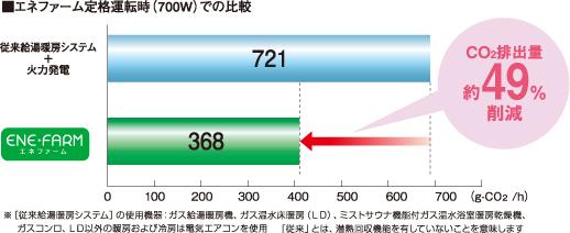 エネファーム運転時(700W)での比較