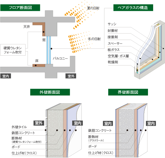 フロア断面図・ペアガラスの構造・外壁断面図・界壁断面図