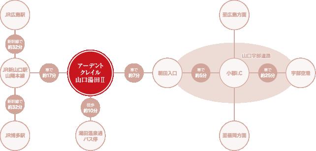 アーデントクレイル山口湯田弐番館 広域地図