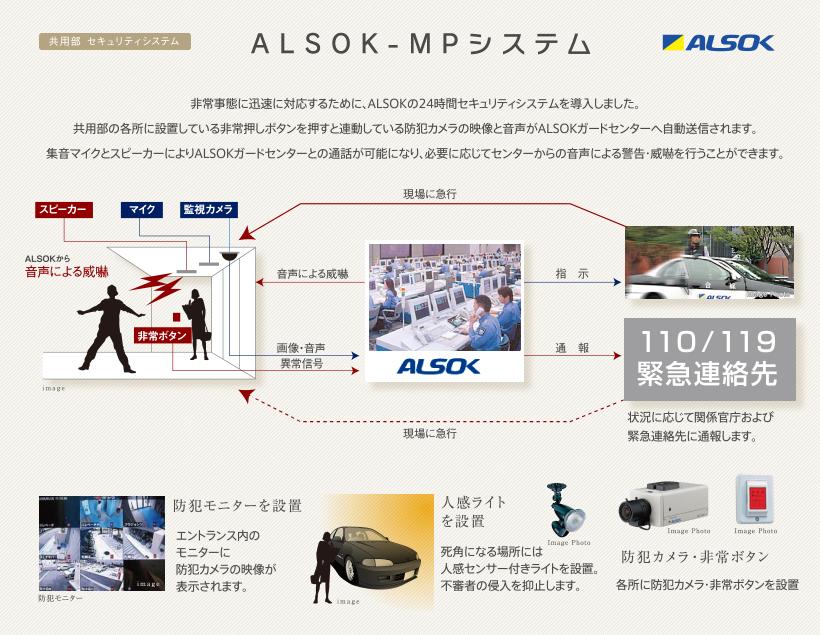 ALSOK-MPシステム