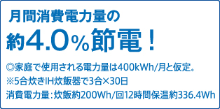 月間消費電力量の約4.0%節電!