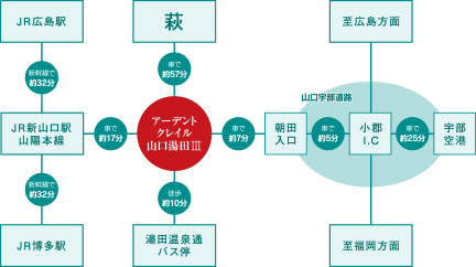 アーデントクレイル山口湯田参番館 広域地図